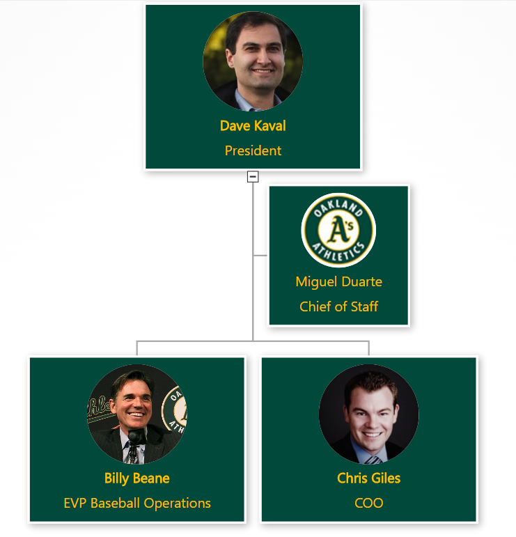 OrgWeaver org chart software used by Oakland A's