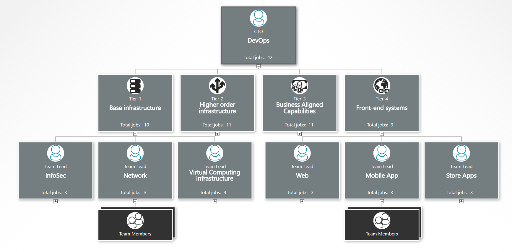 DevOps IT org chart example