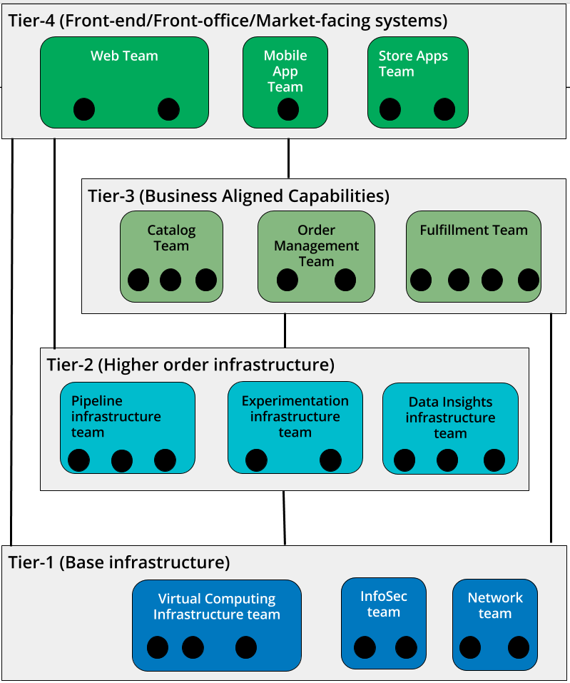 How To Create An It Org Chart For Modern Devops