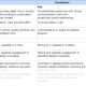 org design level example